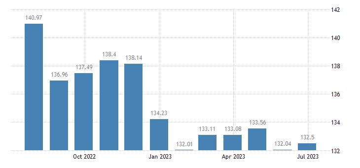 estonia harmonised idx of consumer prices hicp transport eurostat data