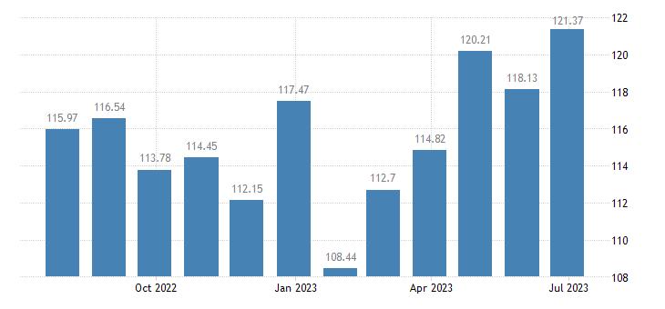 estonia harmonised idx of consumer prices hicp transport services eurostat data