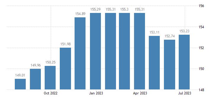 estonia harmonised idx of consumer prices hicp travel insurance eurostat data