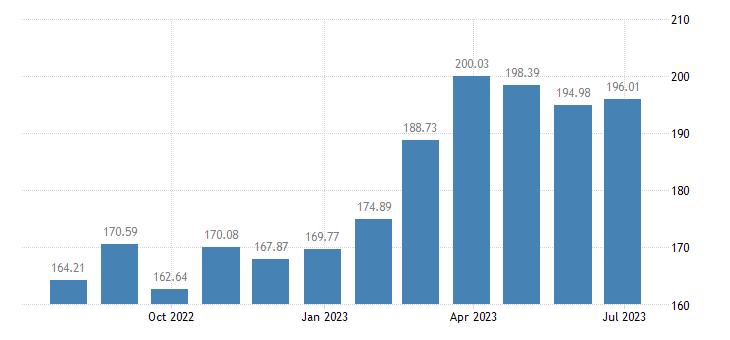 estonia harmonised idx of consumer prices hicp vegetables eurostat data