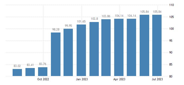 estonia harmonised idx of consumer prices hicp water supply eurostat data
