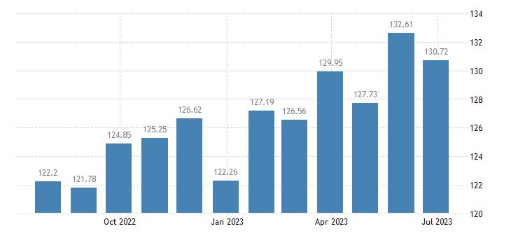 estonia harmonised idx of consumer prices hicp wine eurostat data