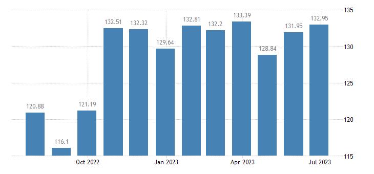 estonia harmonised idx of consumer prices hicp wine from other fruits eurostat data