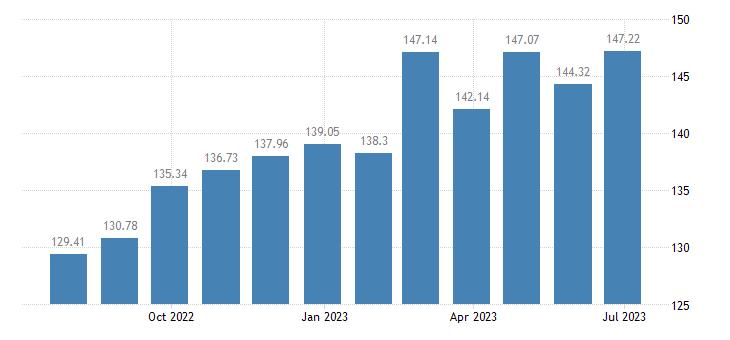 estonia harmonised idx of consumer prices hicp yoghurt eurostat data