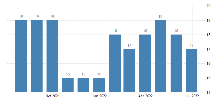 estonia harmonised unemployment from 25 to 74 years males eurostat data