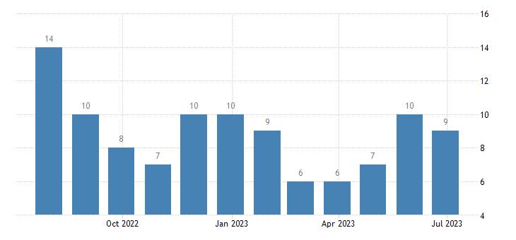 estonia harmonised unemployment less than 25 years eurostat data