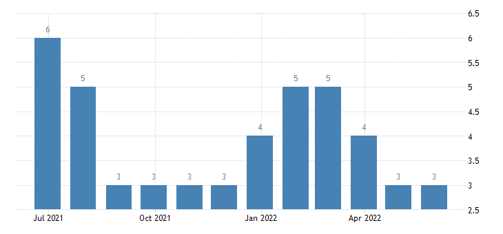 estonia harmonised unemployment less than 25 years females eurostat data