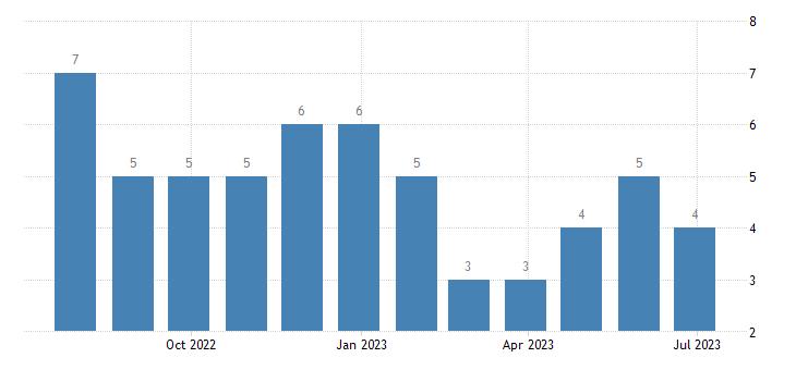 estonia harmonised unemployment less than 25 years males eurostat data