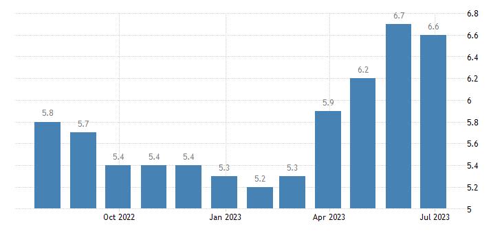 estonia harmonised unemployment rate eurostat data