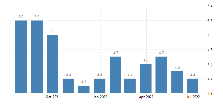 estonia harmonised unemployment rate from 25 to 74 years eurostat data