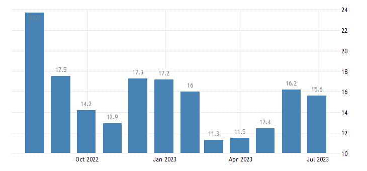 estonia harmonised unemployment rate less than 25 years eurostat data
