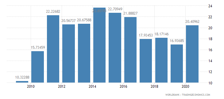 estonia high technology exports percent of manufactured exports wb data