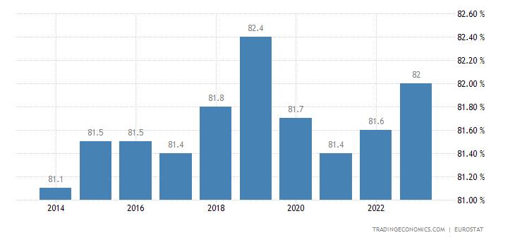 Estonia Home Ownership Rate
