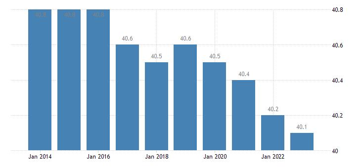 estonia hours worked per week of full time employment eurostat data