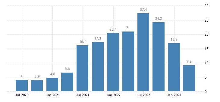 estonia house price idx eurostat data