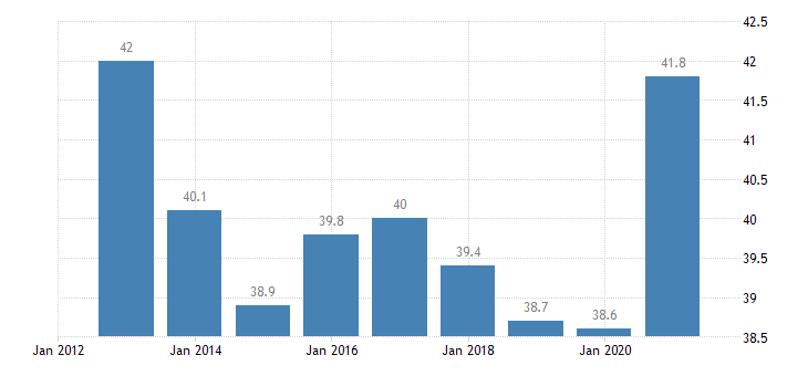 estonia household debt consolidated including non profit institutions serving households eurostat data