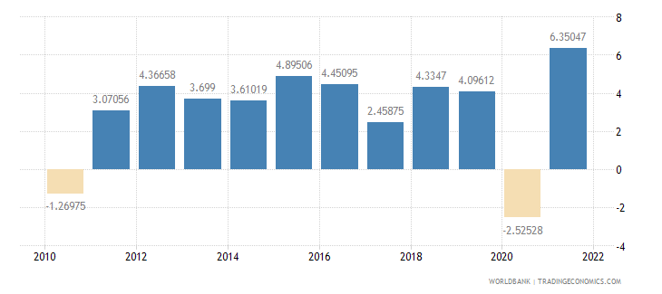 estonia household final consumption expenditure annual percent growth wb data
