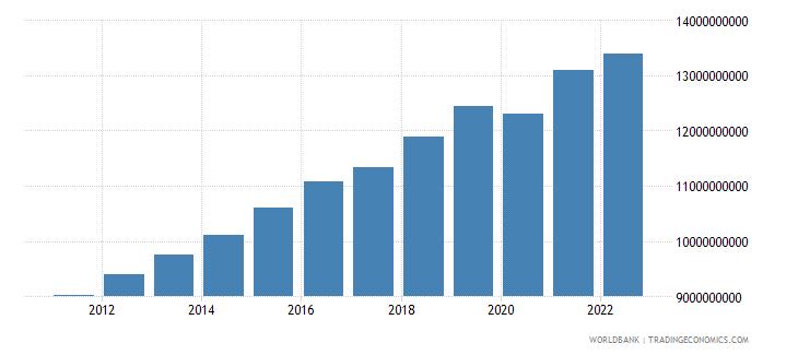 estonia household final consumption expenditure constant lcu wb data