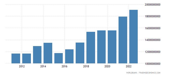 estonia household final consumption expenditure us dollar wb data