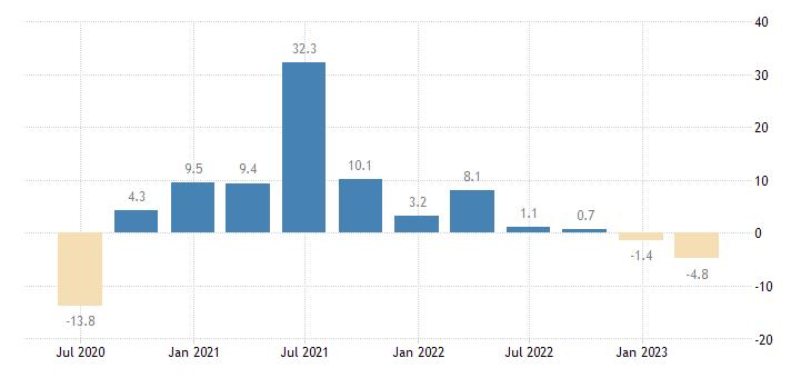 estonia household final consumption expenditures final consumption expenditure of households durable goods eurostat data