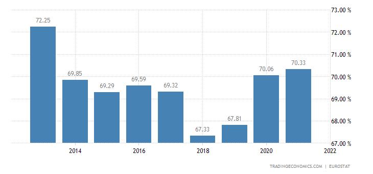 Estonia Households Debt To Income