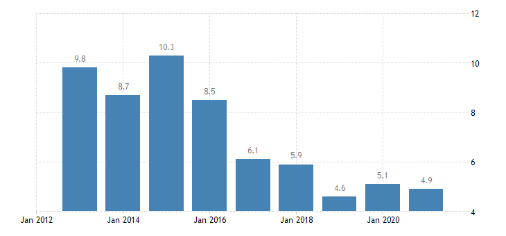 estonia housing cost overburden rate cities eurostat data