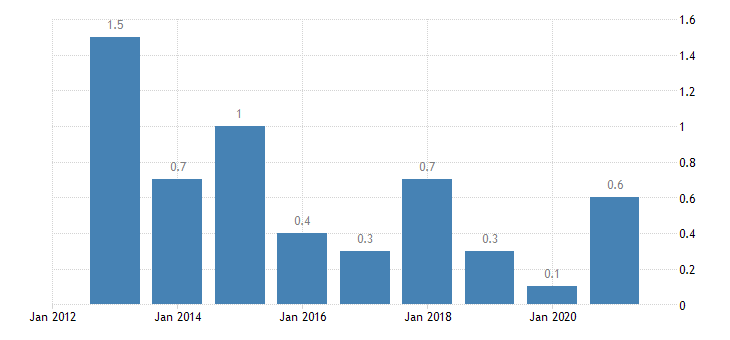estonia housing cost overburden rate fourth quintile eurostat data