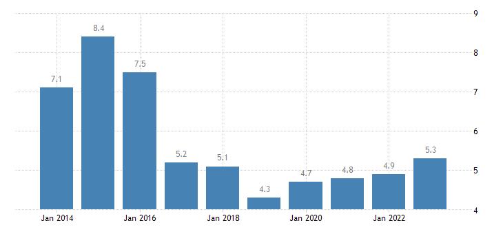 estonia housing cost overburden rate males eurostat data