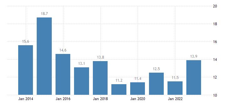 estonia housing cost overburden rate single person eurostat data