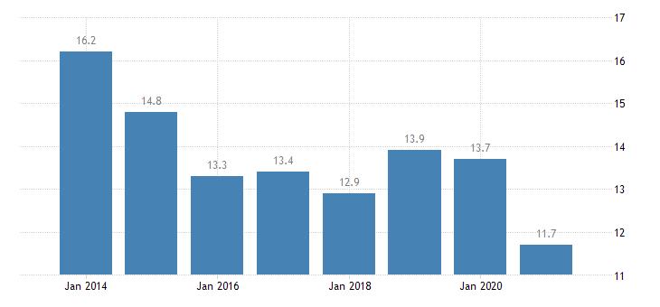 estonia housing deprivation rate 1 item eurostat data
