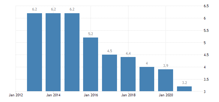 estonia housing deprivation rate 2 items eurostat data