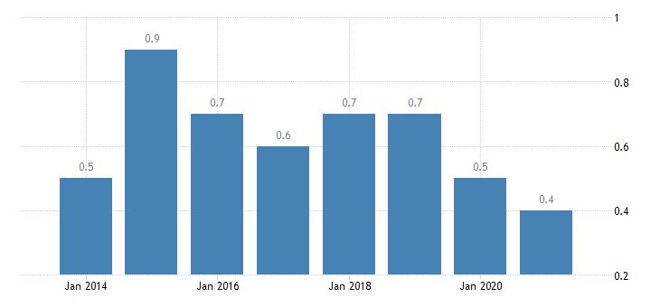 estonia housing deprivation rate 4 items eurostat data