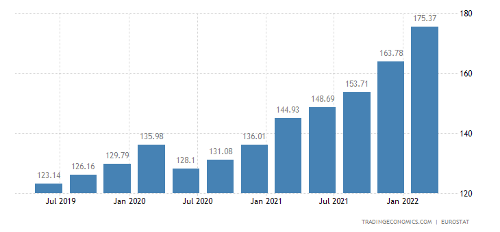 Estonia House Price Index