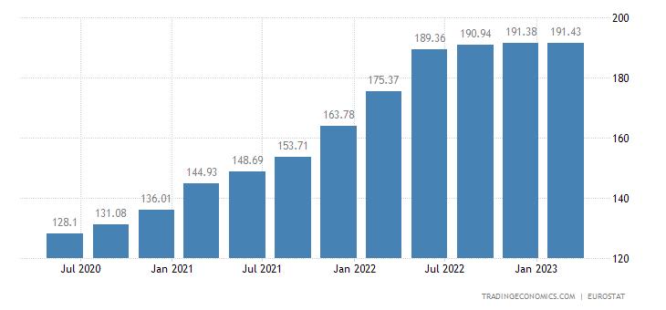 Estonia House Price Index