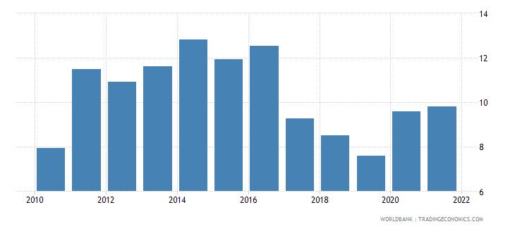 estonia ict goods exports percent of total goods exports wb data