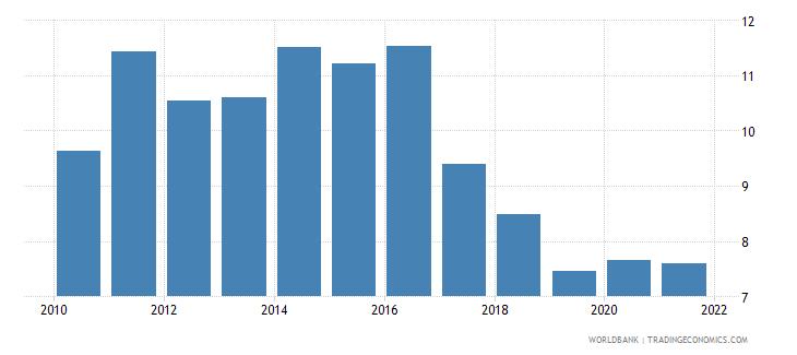 estonia ict goods imports percent total goods imports wb data