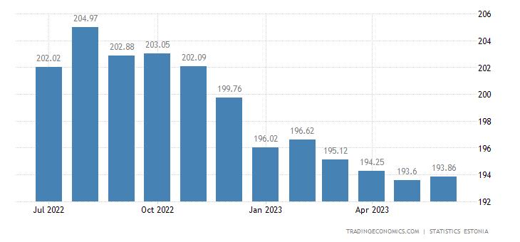 Estonia Import Prices