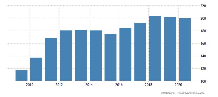 estonia import volume index 2000  100 wb data
