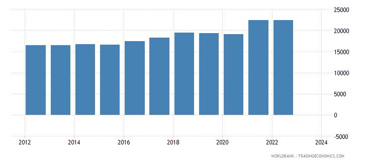 estonia imports merchandise customs constant us$ millions wb data