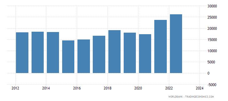 estonia imports merchandise customs current us$ millions wb data