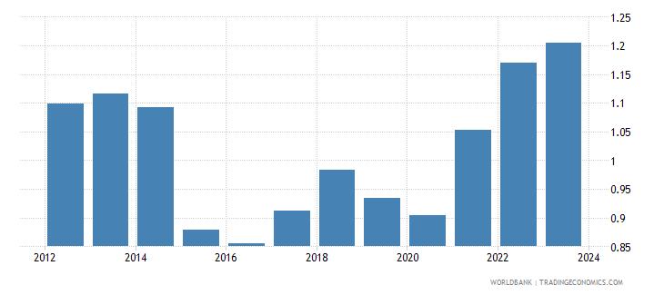 estonia imports merchandise customs price us$ wb data