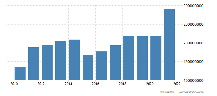 estonia imports of goods and services bop us dollar wb data