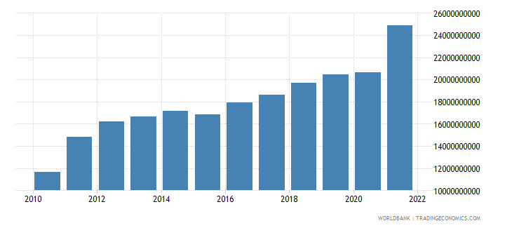 estonia imports of goods and services constant 2000 us dollar wb data