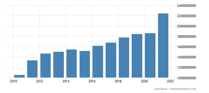 estonia imports of goods and services constant lcu wb data