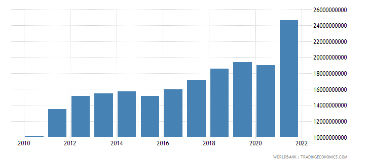 estonia imports of goods and services current lcu wb data