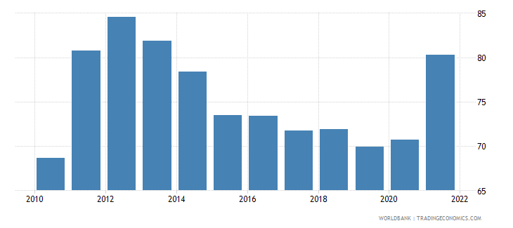 estonia imports of goods and services percent of gdp wb data