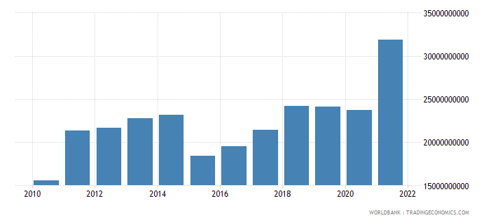 estonia imports of goods services and income bop us dollar wb data