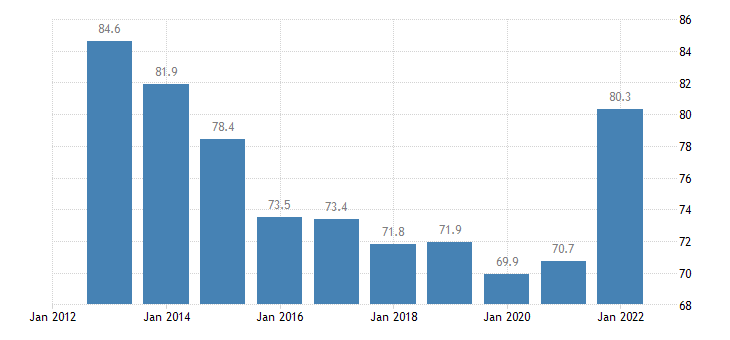 estonia imports of goods services eurostat data