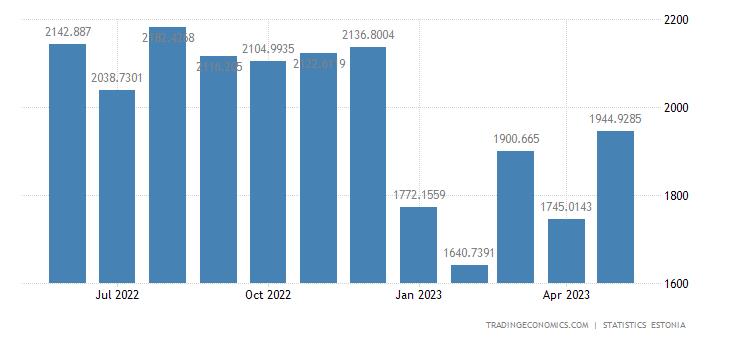 Estonia Imports