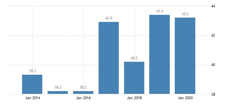 estonia inactive population due to caring responsibilities females eurostat data
